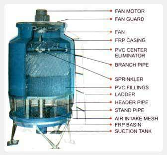 FRP Induced Draft Cooling Towers - Manufacturers, Suppliers